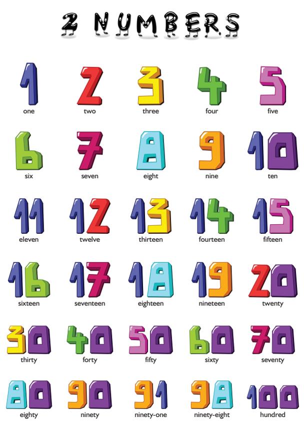 Numeri in inglese