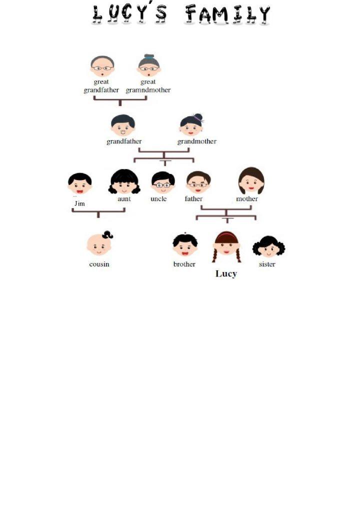 Famiglia in inglese